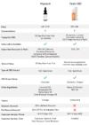 Populum CBD vs Feals CBD comparison chart
